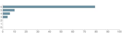 Chart?cht=bhs&chs=500x140&chbh=10&chco=6f92a3&chxt=x,y&chd=t:79,10,6,4,0,0,0&chm=t+79%,333333,0,0,10 t+10%,333333,0,1,10 t+6%,333333,0,2,10 t+4%,333333,0,3,10 t+0%,333333,0,4,10 t+0%,333333,0,5,10 t+0%,333333,0,6,10&chxl=1: other indian hawaiian asian hispanic black white
